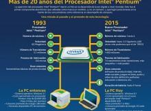 Pentium