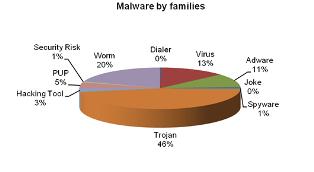 Porcentaje por tipo de malware de los PCs infectados en Venezuela