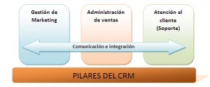 Pilares del CRM