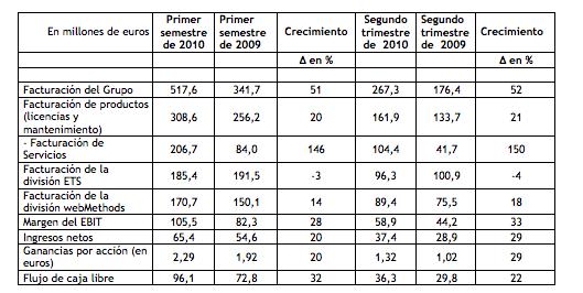 Datos principales según IFRS (no auditados) En millones de euros