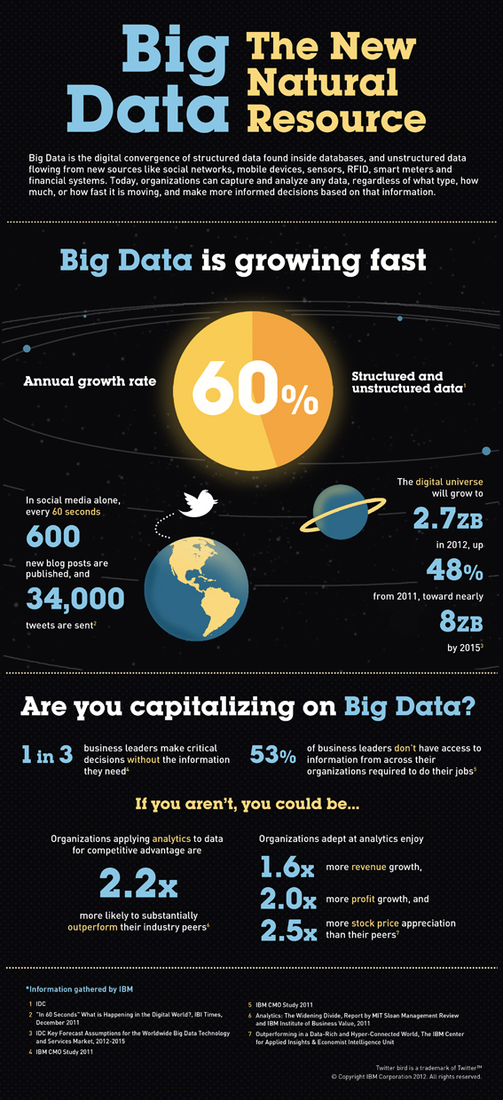 Infografía - Big Data