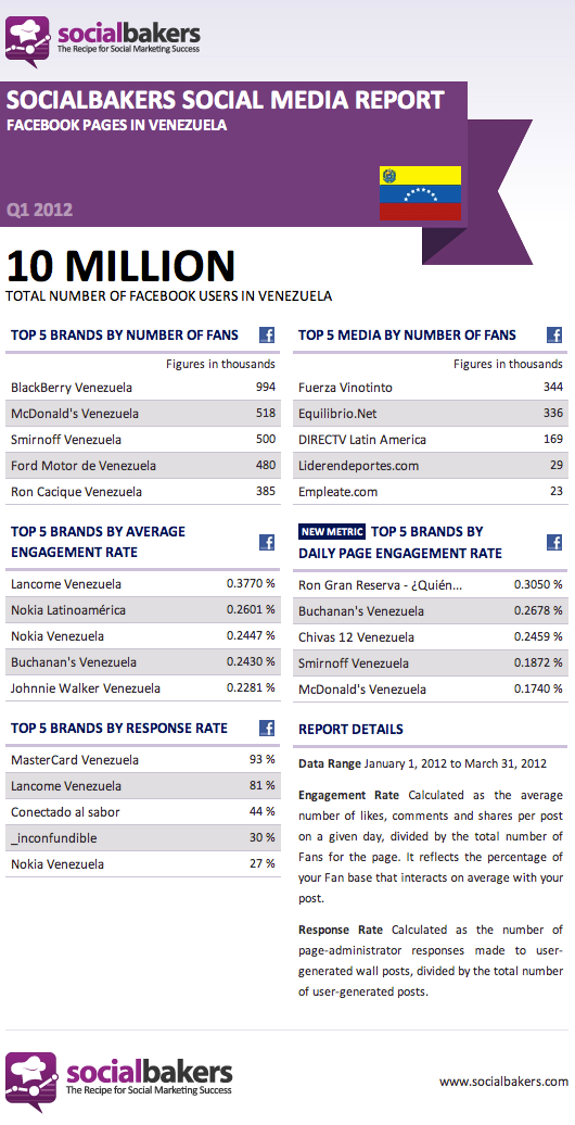 Facebook Pages in Venezuela