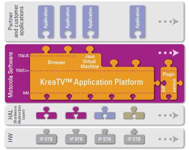Motorola - Plataforma de aplicaciones KreaTV