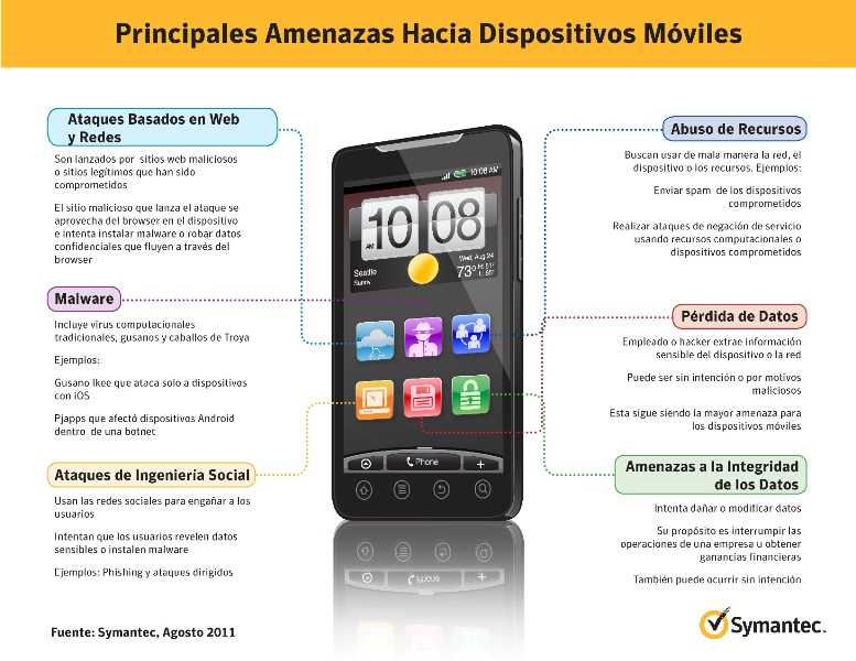 Symantec Mobile Device Security Infograph
