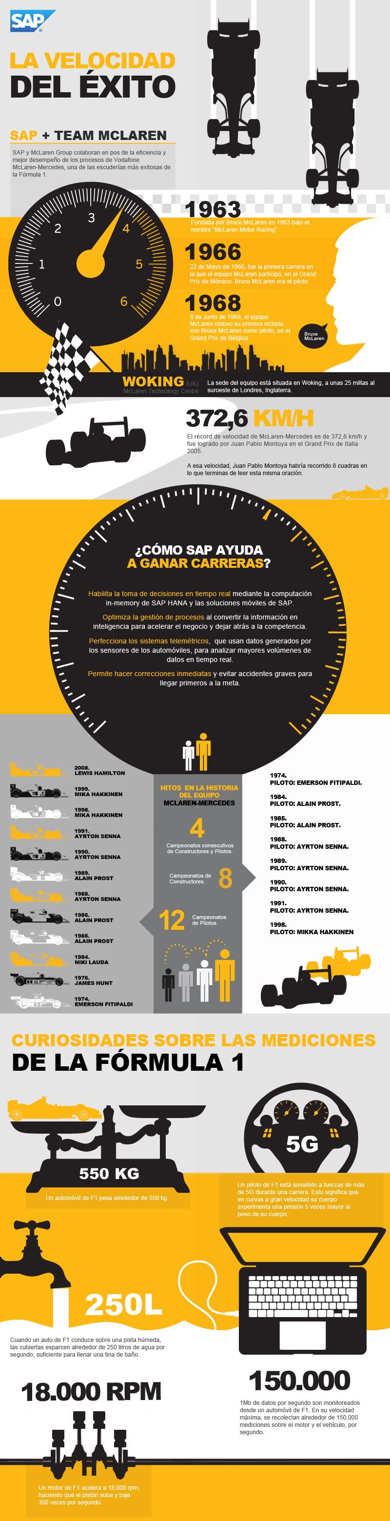 Infografia La Velocidad del Exito