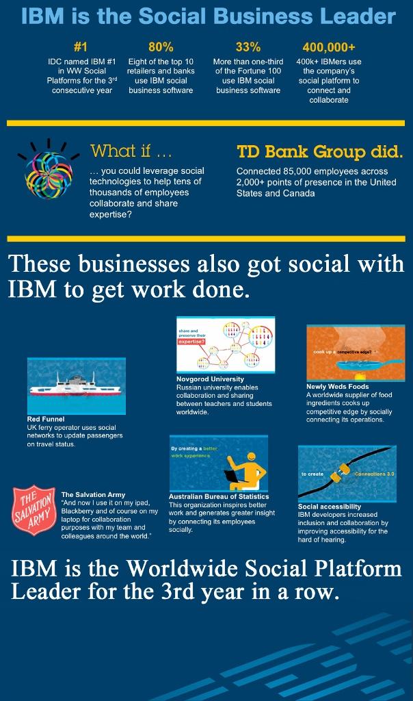 Social business leader