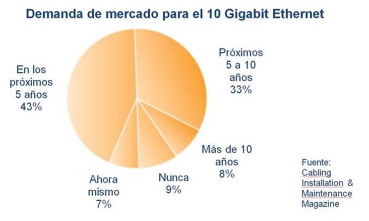Demanda de mercado para el 10 Gigabit Ethernet