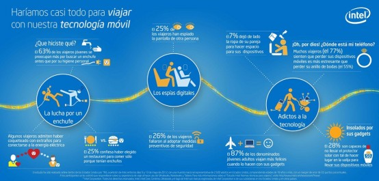 Traveling Mobile Technology Infographic