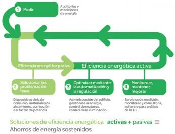Ahorrar electricidad Metodología básica para la gestión de la energía