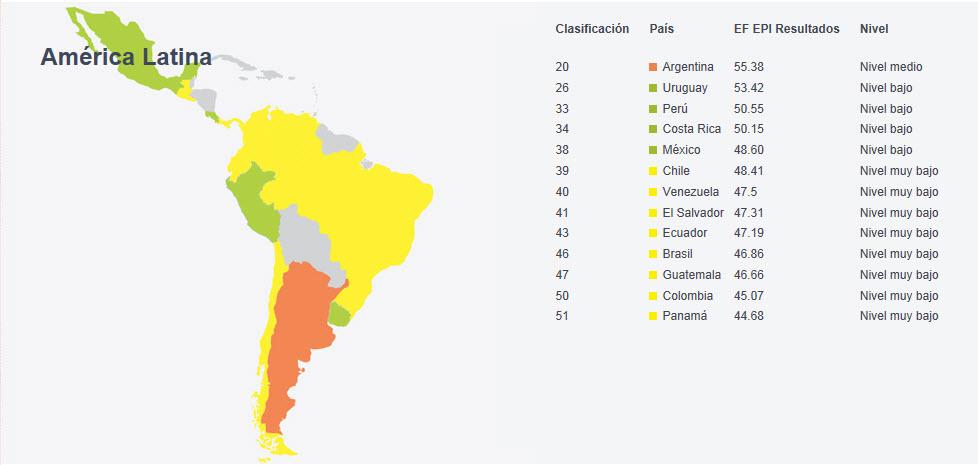 EPI América Latina