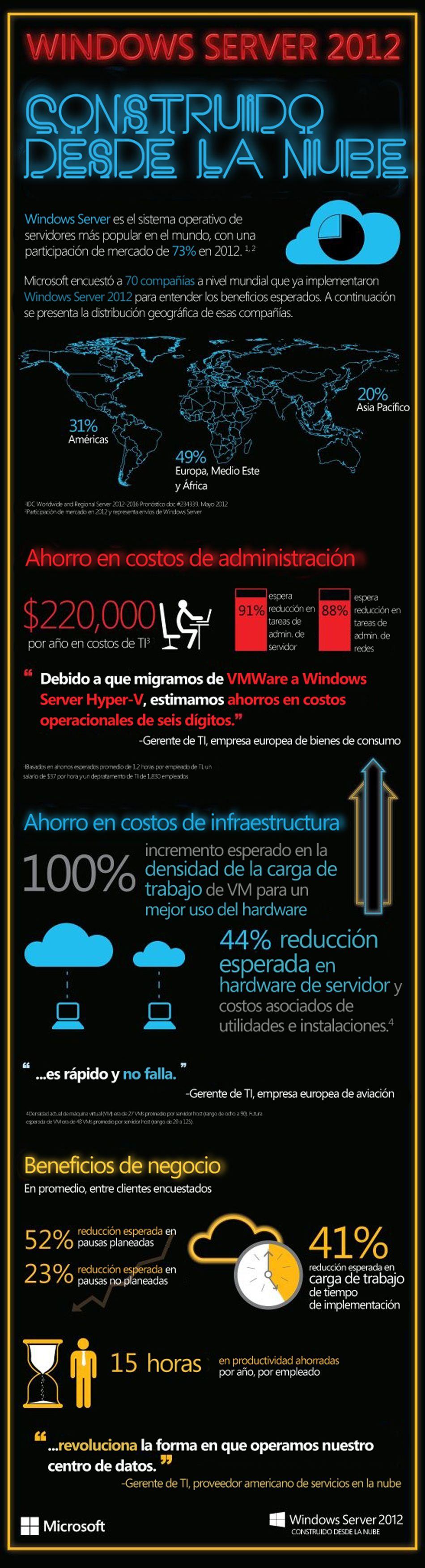 Lanzamiento Windows Server 2012 - Infografía
