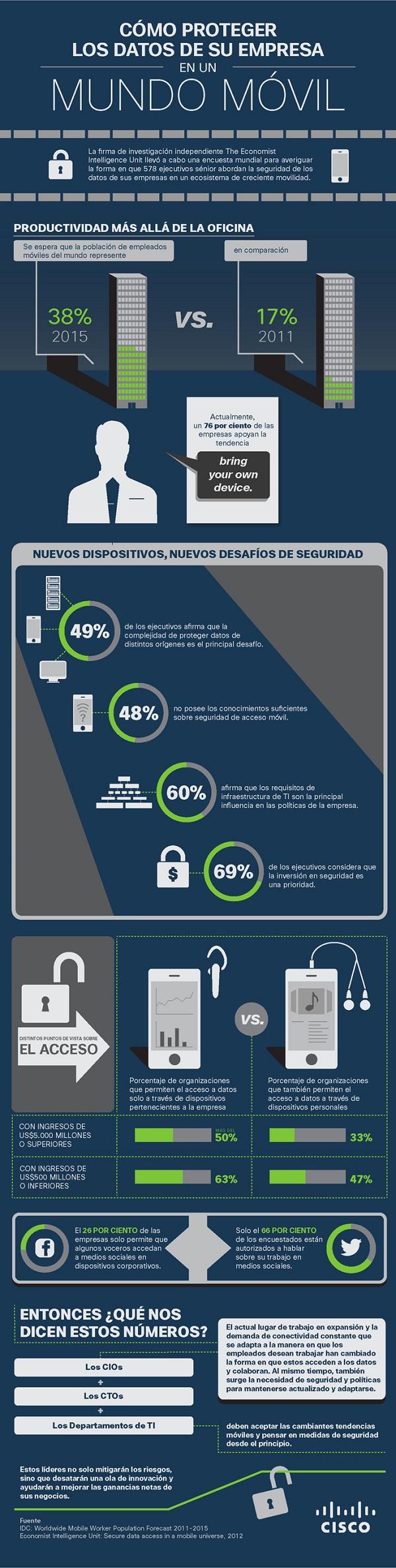 Cómo proteger los datos de su empresa en un mundo móvil