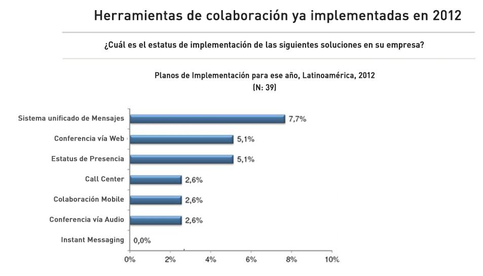 Tabla 2 Principales soluciones a ser implementadas en las empresas que aún no utilizan UC