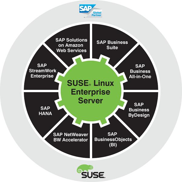 SUSE y SAP