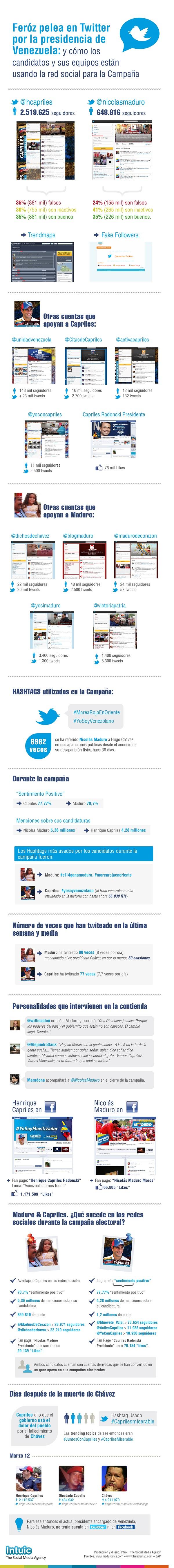 Feróz pelea en twitter por la presidencia de Venezuela