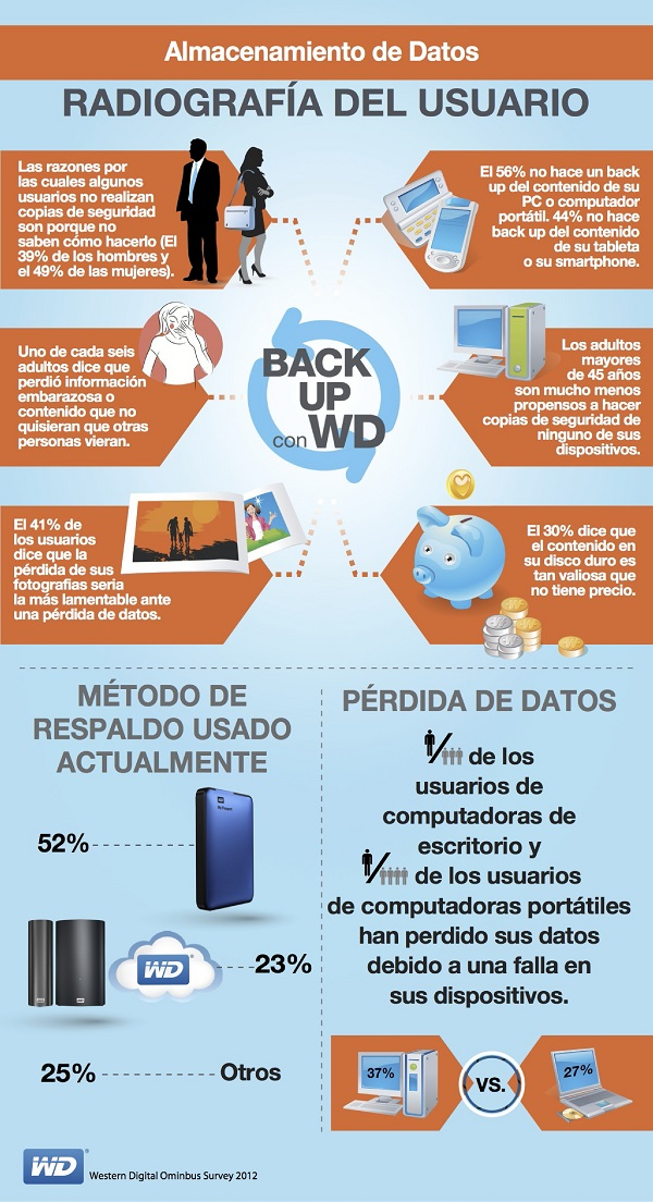 Western Digital_Backup_Infografia