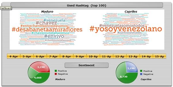 used hashtag