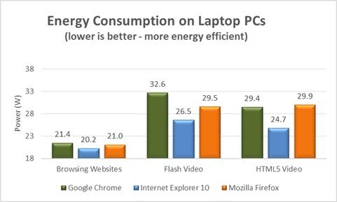 Consumo de Energia en Laptop PCs
