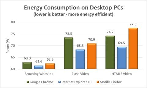Consumo de Energia en PCs Escritorio
