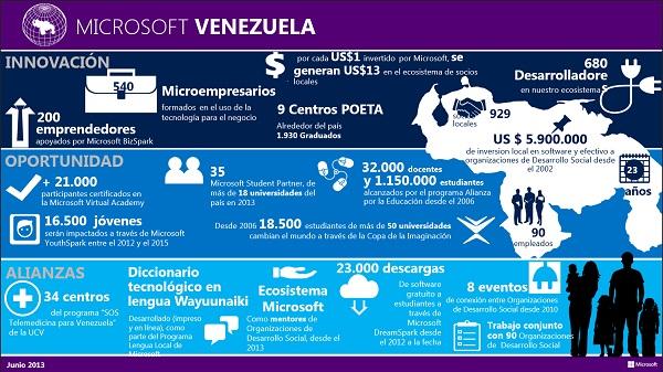 Infografía Microsoft Ciudadanía