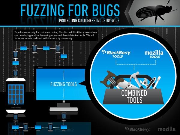 Fuzzing-for-Bugs-BlackBerry-Mozilla