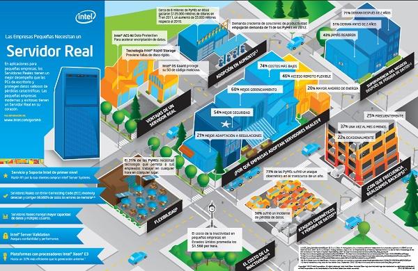 Servidor Real - Intel
