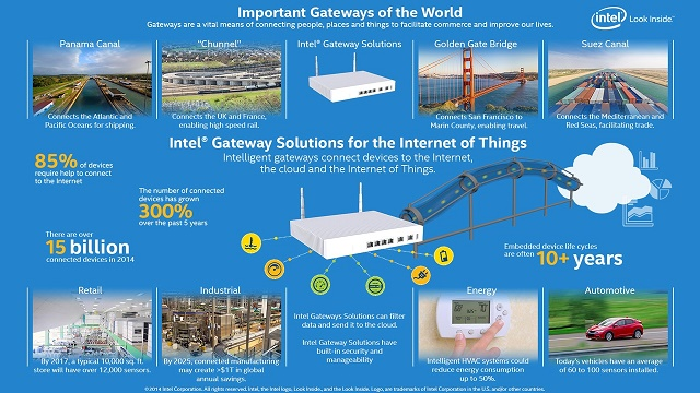 Gateway for IoT