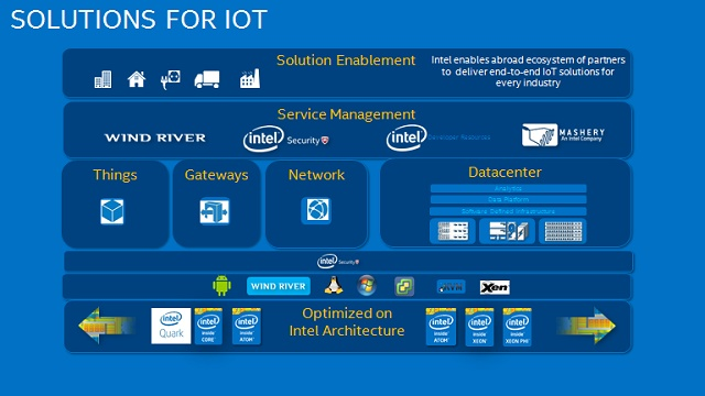 Solutions for IoT