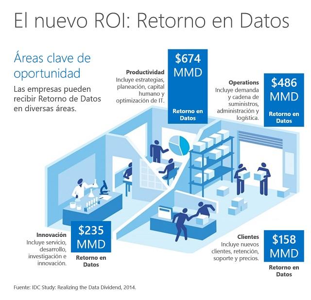El-nuevo-ROI_Retorno-en-Datos_Web