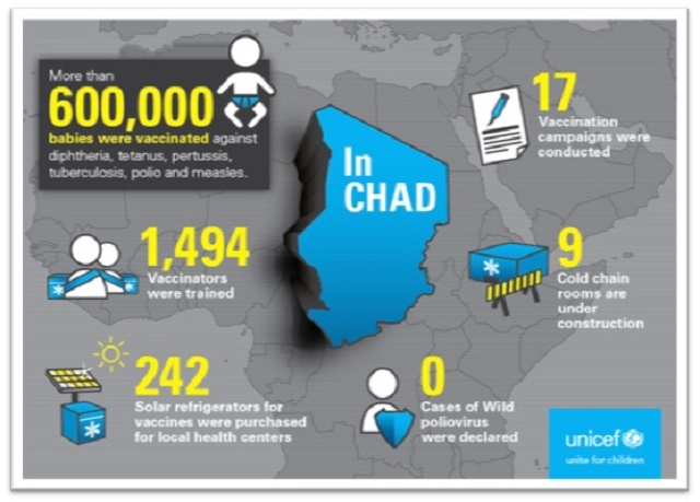 Infografia Amadeus Iberia Unicef