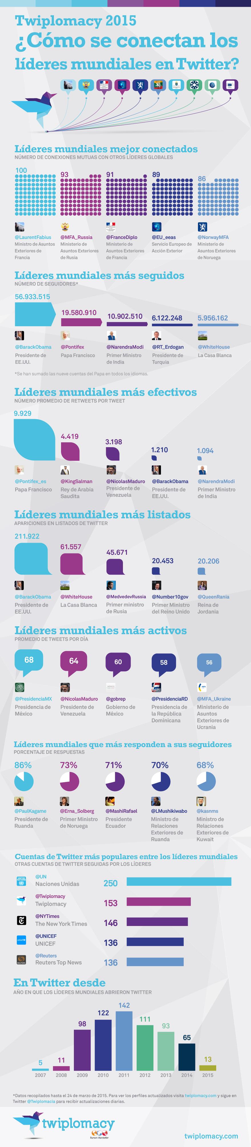 Twiplomacy_2015_Global_Infographic_Spanish