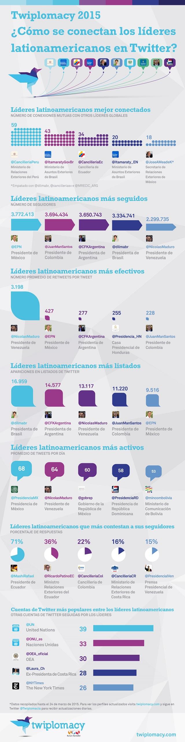 Twiplomacy_2015_Infographic_LatAm_Spanish