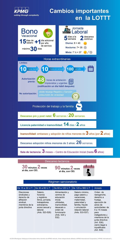 infografia LOTTT