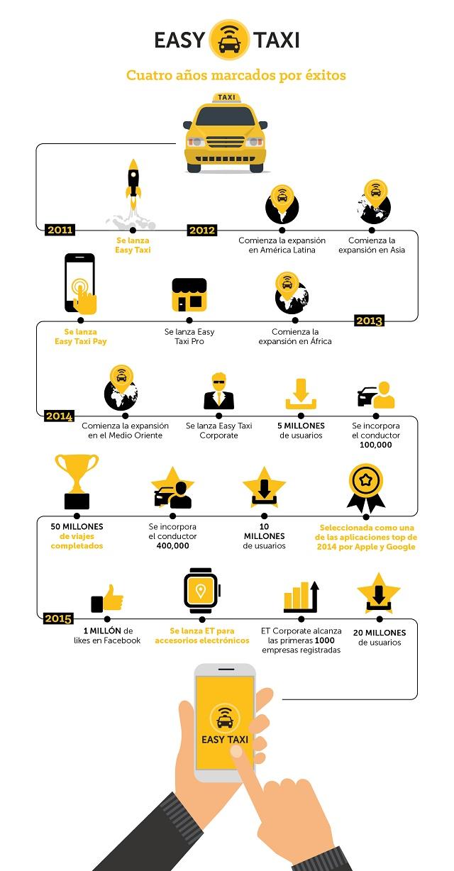 Infografía Easy Taxi 4 años