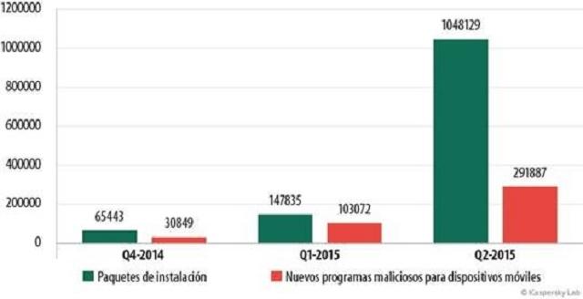 paquetes de instalación y malware detectados