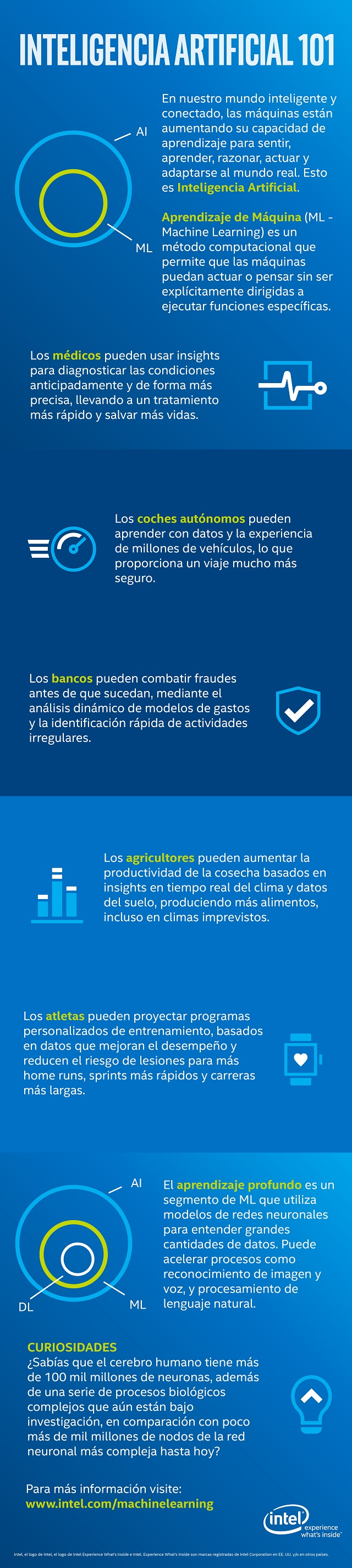 Infografia Inteligencia Artificial