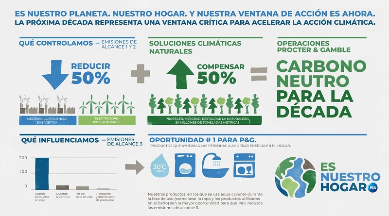 PG_ourhome_infographic_07_14_2020_horizontal_Español