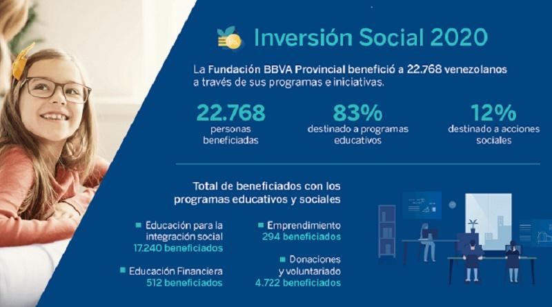 Fundación BBVA Provincial - Inversión Social 2020 (1)
